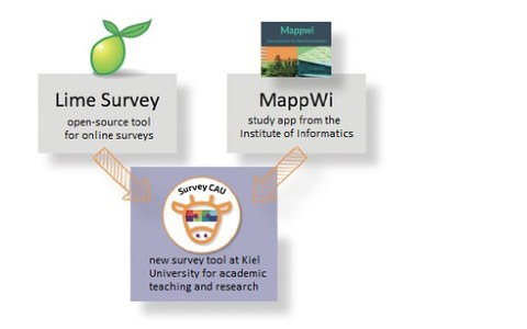 Lime Survey (open-source tool for online surveys); MappWi (study app from the institute of informatics); SurveyCAU (new survey tool at Kiel university for academic teaching and research)